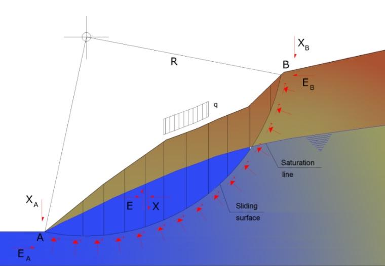 Webinar: Progettazione, realizzazione e simulazione di interventi di stabilità dei versanti